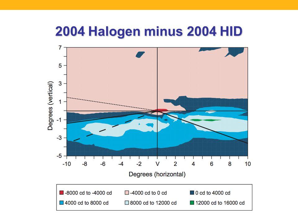 2004 Halogen minus 2004 HID