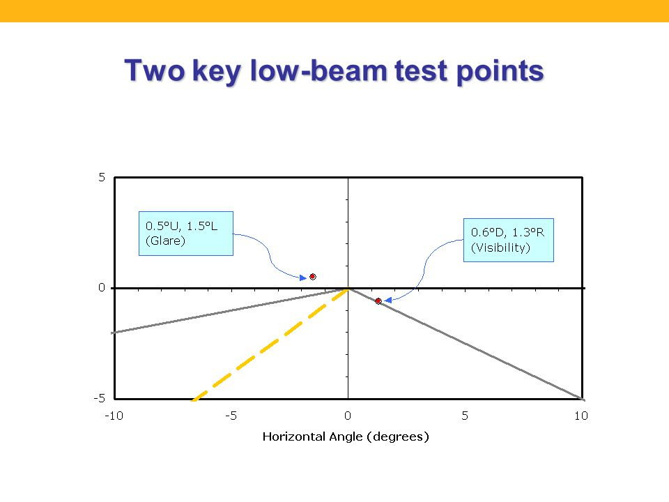 Two key low-beam test points