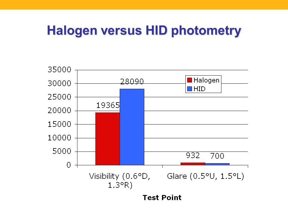 Halogen versus HID photometry