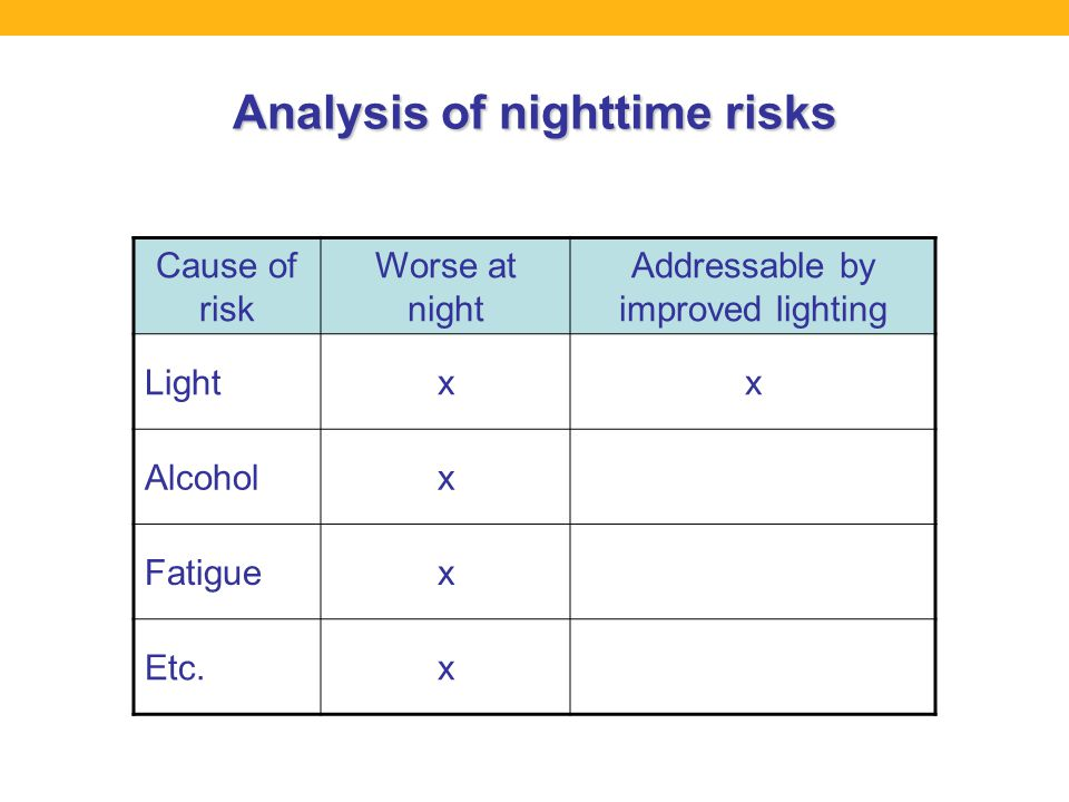 Analysis of nighttime risks Cause of risk Worse at night Addressable by improved lighting Lightxx Alcoholx Fatiguex Etc.x