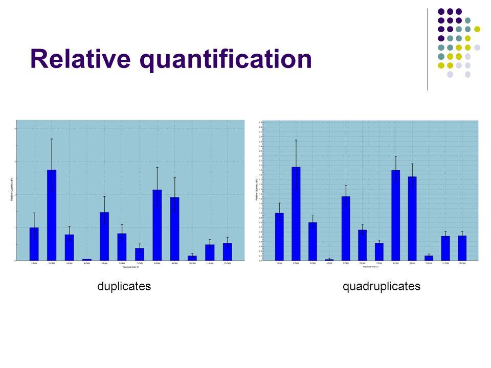Relative quantification quadruplicatesduplicates