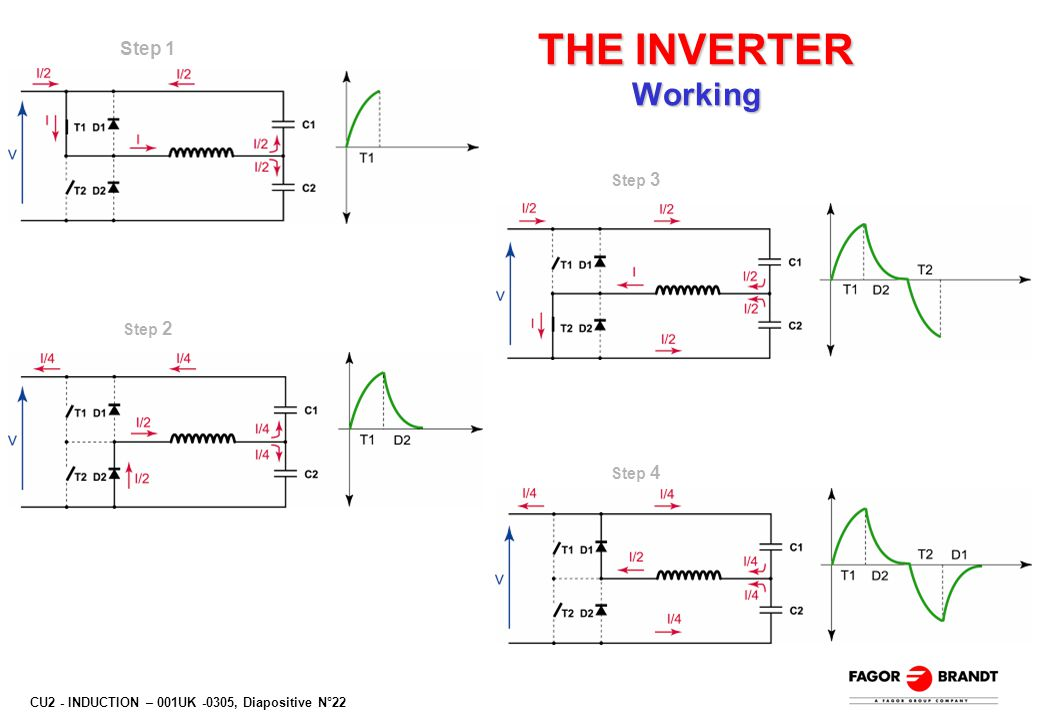 CU2 - INDUCTION – 001UK -0305, Diapositive N°22 THE INVERTER Working Step 1 Step 2 Step 3 Step 4