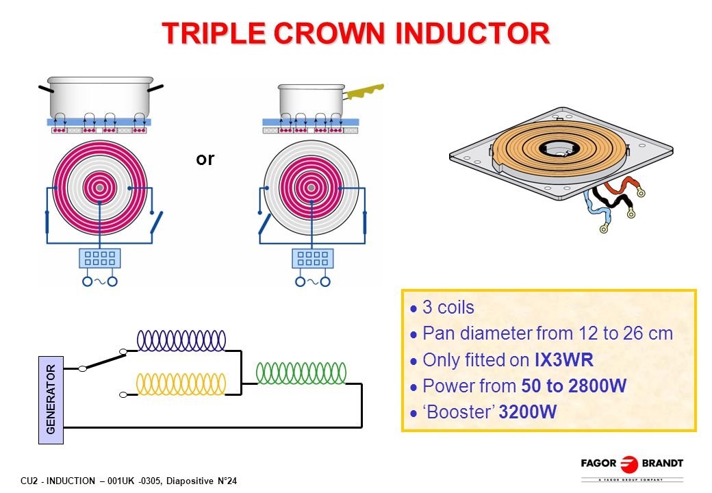 CU2 - INDUCTION – 001UK -0305, Diapositive N°24 TRIPLE CROWN INDUCTOR  3 coils  Pan diameter from 12 to 26 cm  Only fitted on IX3WR  Power from 50