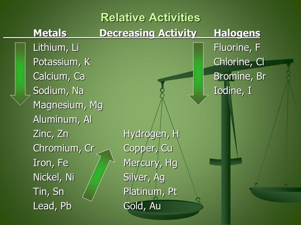 Relative Activities Metals Decreasing ActivityHalogens Lithium, LiFluorine, F Potassium, KChlorine, Cl Calcium, CaBromine, Br Sodium, NaIodine, I Magnesium, Mg Aluminum, Al Zinc, ZnHydrogen, H Chromium, CrCopper, Cu Iron, FeMercury, Hg Nickel, NiSilver, Ag Tin, SnPlatinum, Pt Lead, PbGold, Au