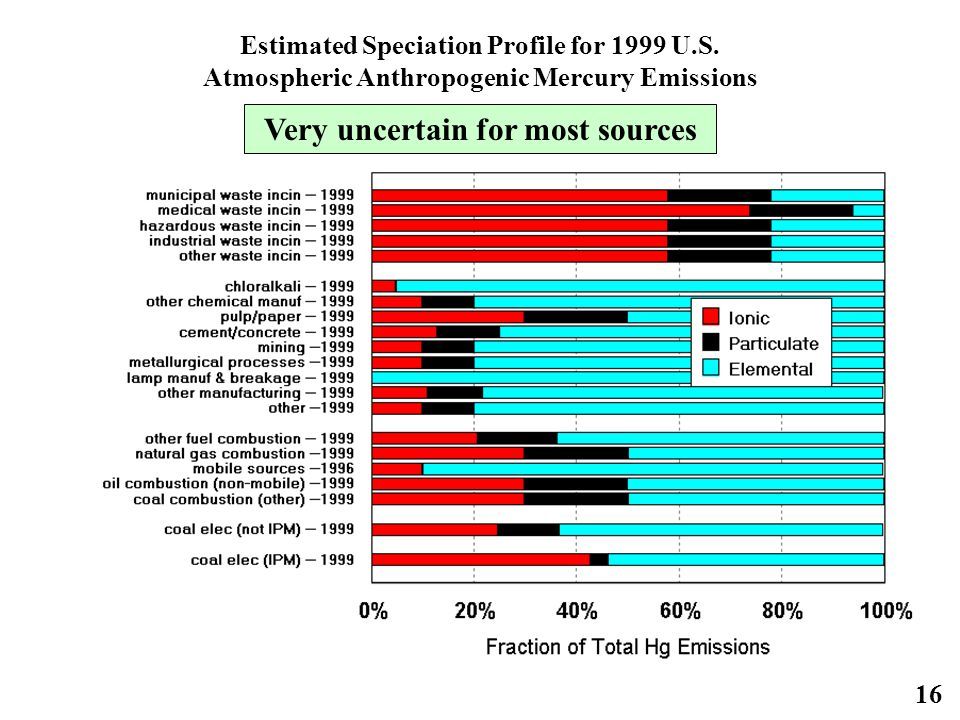 16 Estimated Speciation Profile for 1999 U.S.