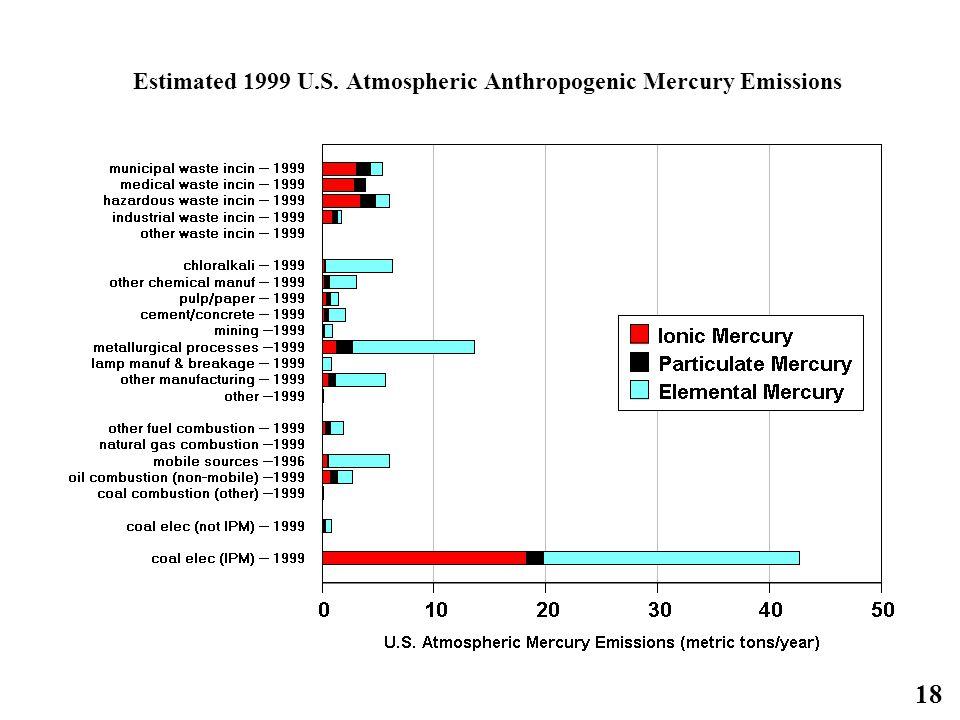 18 Estimated 1999 U.S. Atmospheric Anthropogenic Mercury Emissions
