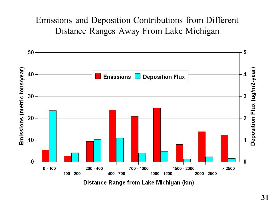 31 Emissions and Deposition Contributions from Different Distance Ranges Away From Lake Michigan