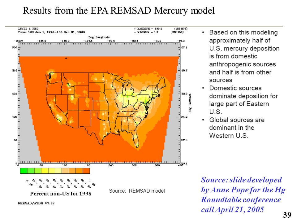 39 Results from the EPA REMSAD Mercury model Source: slide developed by Anne Pope for the Hg Roundtable conference call April 21, 2005 Percent non-US for 1998