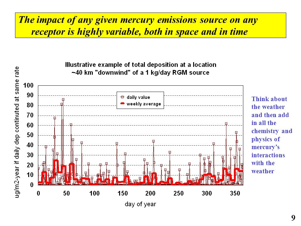 9 The impact of any given mercury emissions source on any receptor is highly variable, both in space and in time Think about the weather and then add in all the chemistry and physics of mercury's interactions with the weather