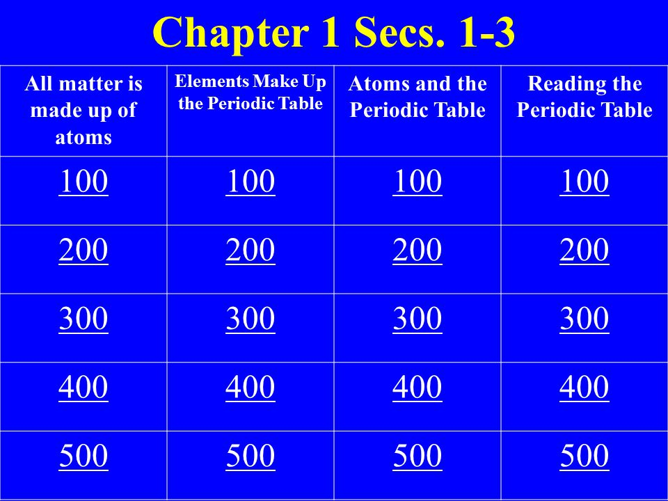 Chapter 1 Secs. 1-3 All matter is made up of atoms Elements Make Up the Periodic Table Atoms and the Periodic Table Reading the Periodic Table 100 200