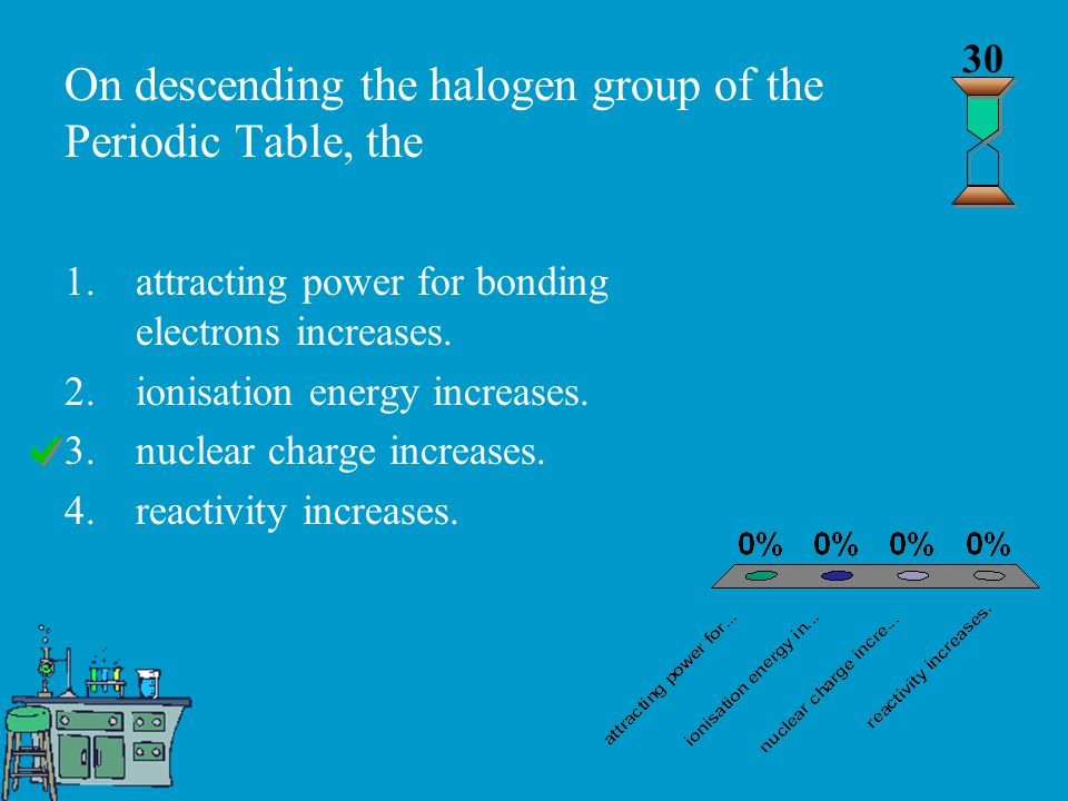 On descending the halogen group of the Periodic Table, the 30 1.attracting power for bonding electrons increases.