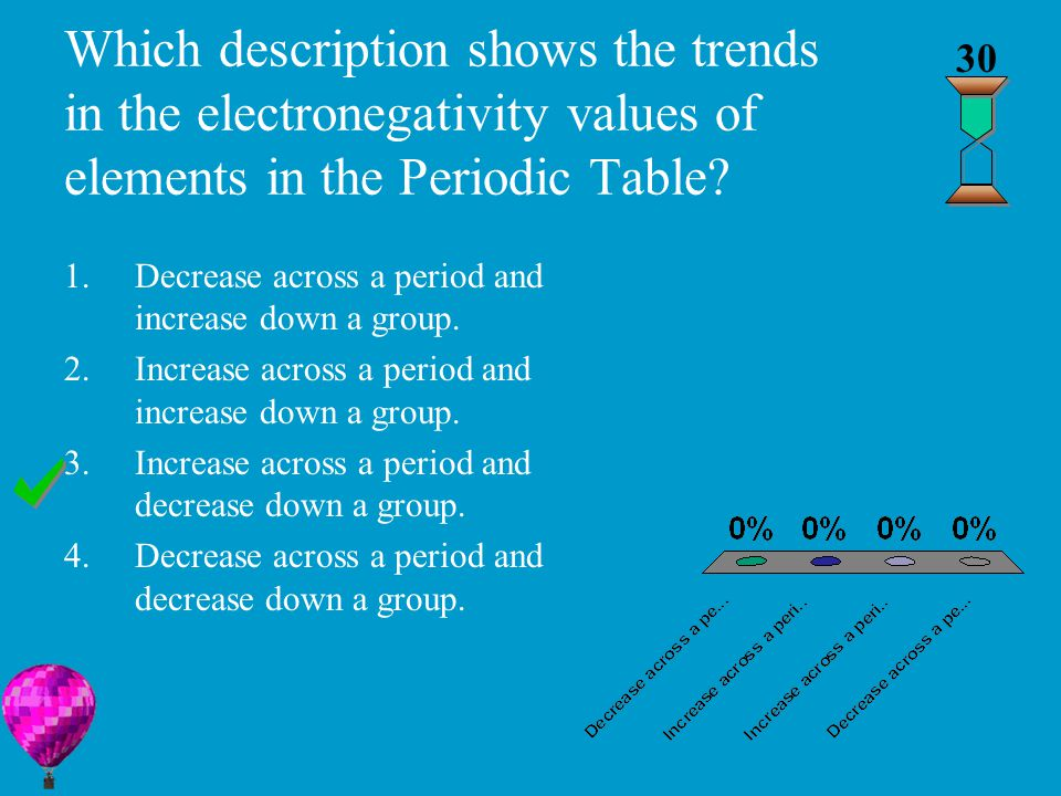 Which description shows the trends in the electronegativity values of elements in the Periodic Table.