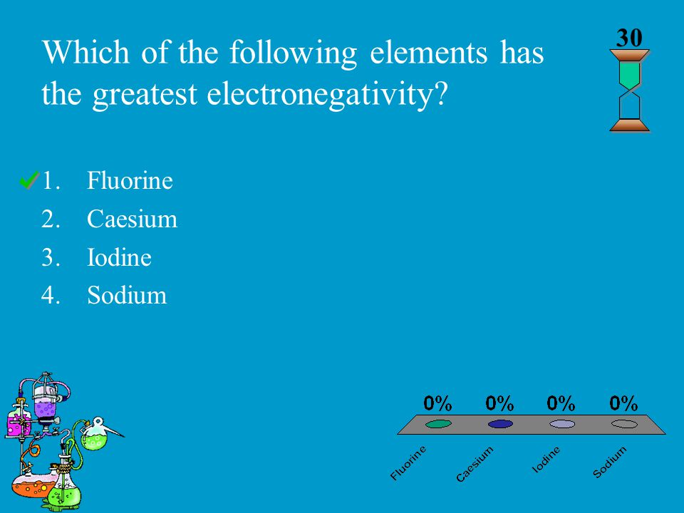 Which of the following elements has the greatest electronegativity.