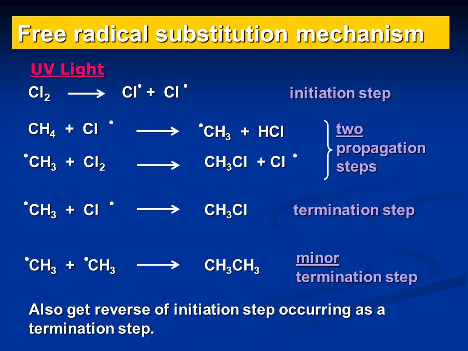 CH 4 + Cl 2 CH 3 Cl + HCl Overall reaction equation Conditions ultra violet light (breaks weakest bond) excess methane to reduce further substitution i.e.