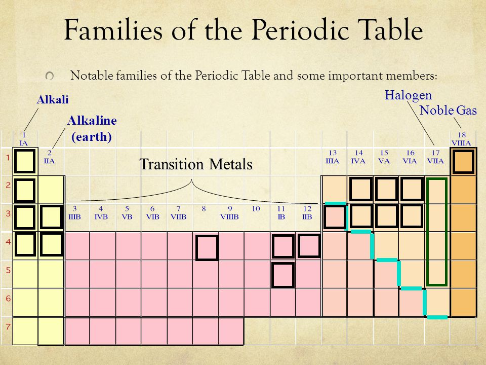 Families of the Periodic Table Notable families of the Periodic Table and some important members: Alkali Alkaline (earth) Transition Metals Noble Gas Halogen