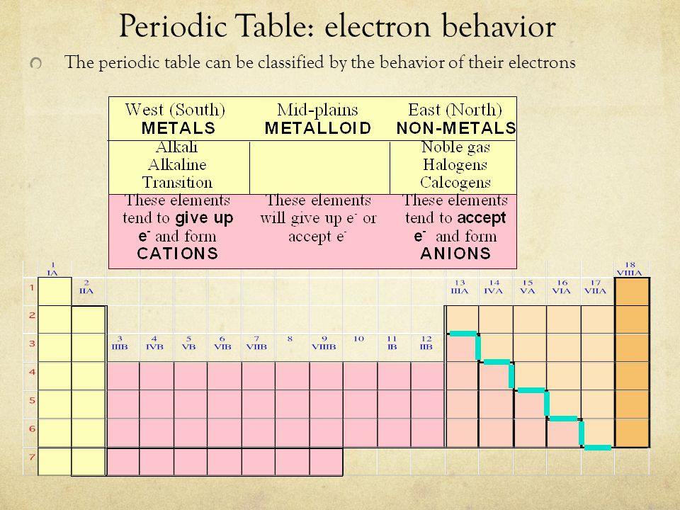 Periodic Table: electron behavior The periodic table can be classified by the behavior of their electrons