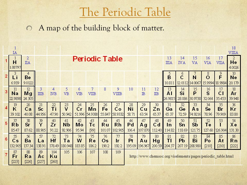 The Periodic Table A map of the building block of matter. http://www.chemsoc.org/viselements/pages/periodic_table.html