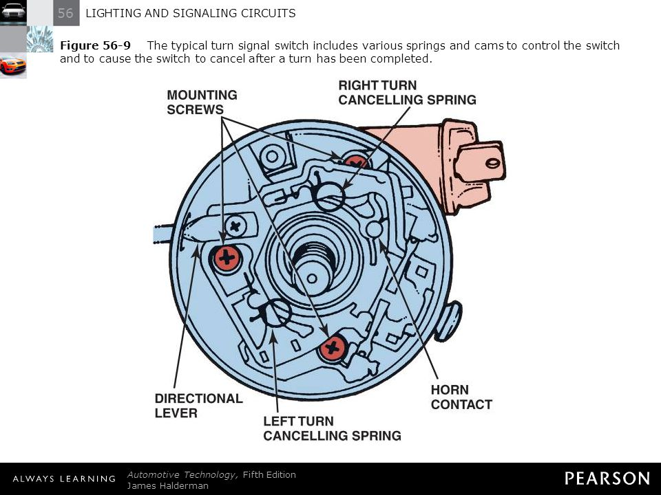 56 LIGHTING AND SIGNALING CIRCUITS Automotive Technology, Fifth Edition James Halderman © 2011 Pearson Education, Inc. All Rights Reserved Figure 56-9