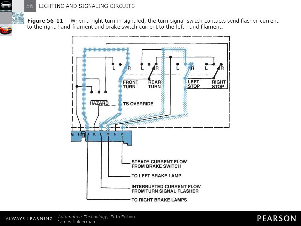 56 LIGHTING AND SIGNALING CIRCUITS Automotive Technology, Fifth Edition James Halderman © 2011 Pearson Education, Inc. All Rights Reserved Figure 56-1