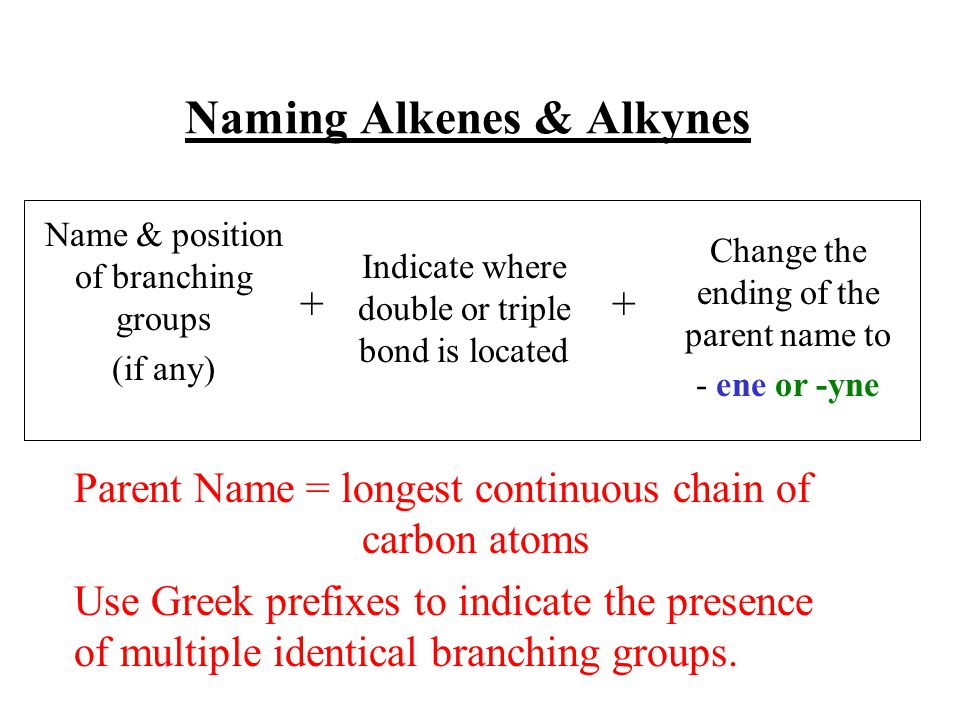 Naming Alkenes & Alkynes Parent Name = longest continuous chain of carbon atoms Use Greek prefixes to indicate the presence of multiple identical branching groups.