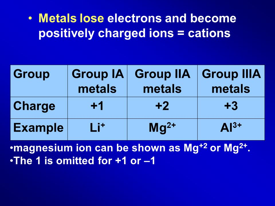 Metals lose electrons and become positively charged ions = cations GroupGroup IA metals Group IIA metals Group IIIA metals Charge+1+2+3 ExampleLi + Mg