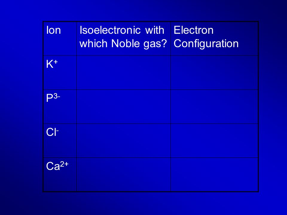 IonIsoelectronic with which Noble gas? Electron Configuration K+K+ P 3- Cl - Ca 2+