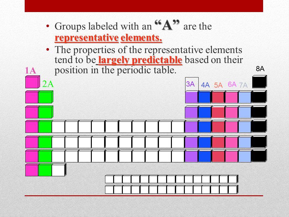 1A 2A 3A4A5A6A7A 8A A representative elements.