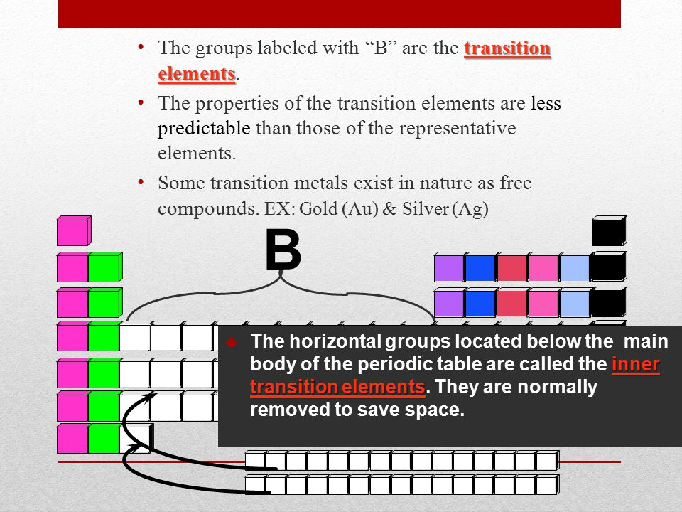 transition elements The groups labeled with B are the transition elements.