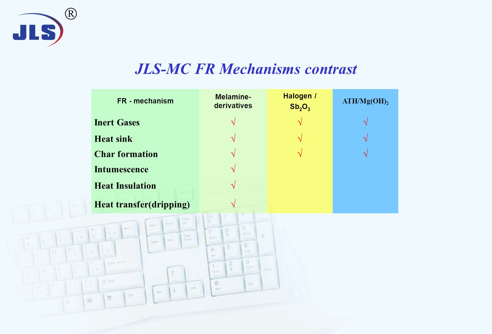 JLS-MC FR Mechanisms contrast FR - mechanism Melamine- derivatives Halogen / Sb 2 O 3 ATH/Mg(OH) 2 Inert Gases√√√ Heat sink√√√ Char formation√√√ Intumescence√ Heat Insulation√ Heat transfer(dripping)√