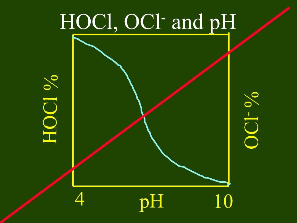 pH 4 10 HOCl % OCl - % HOCl, OCl - and pH