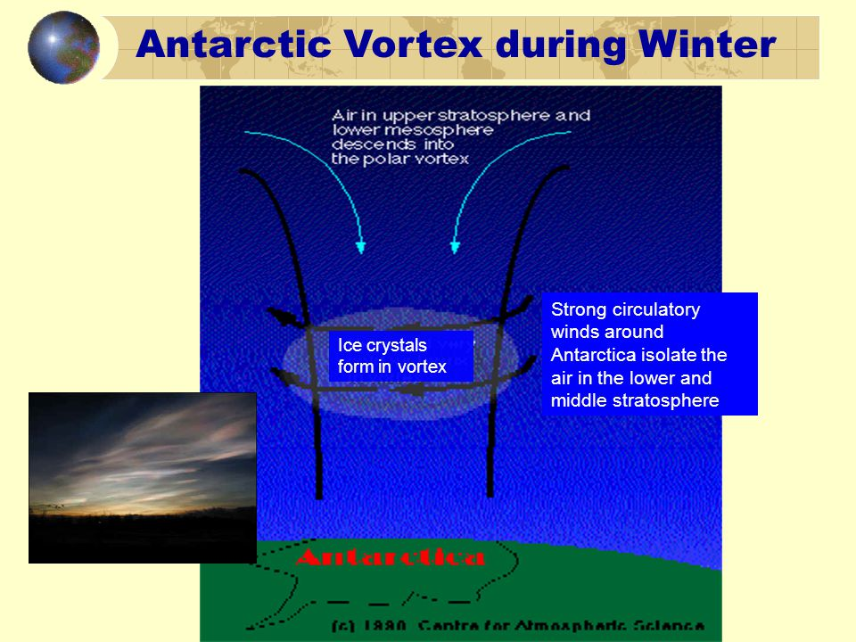 Strong circulatory winds around Antarctica isolate the air in the lower and middle stratosphere Ice crystals form in vortex Antarctic Vortex during Winter