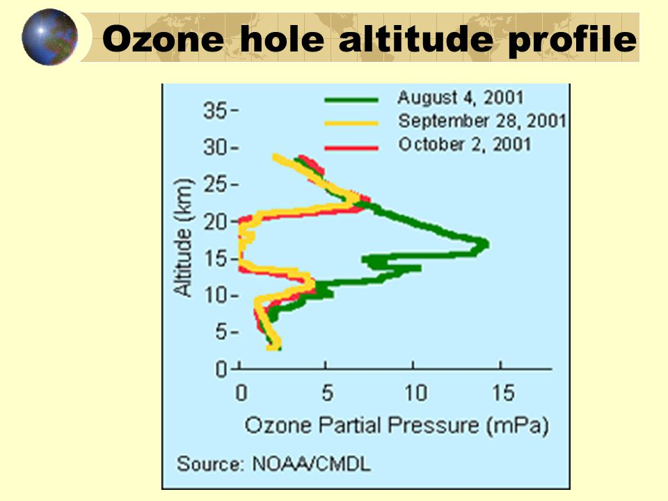 Ozone hole altitude profile