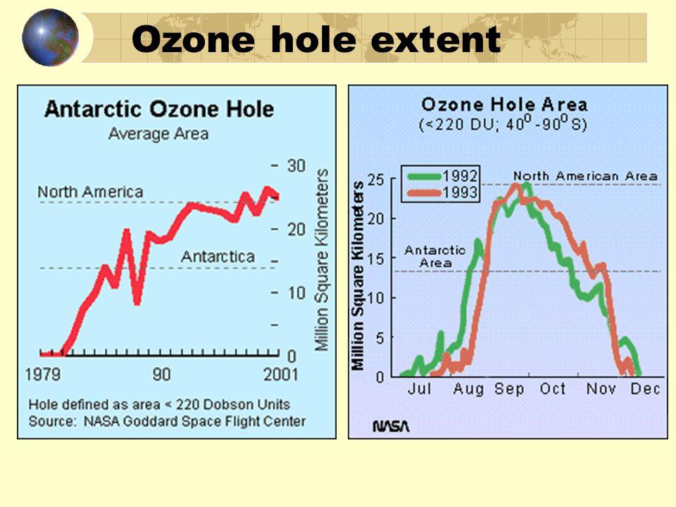 Ozone hole extent