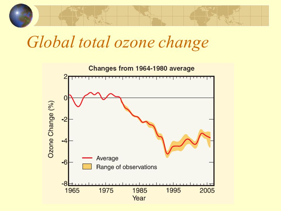 Global total ozone change
