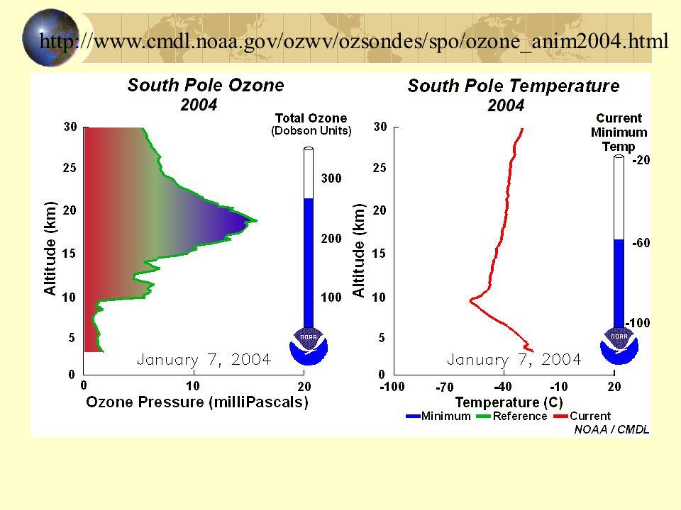http://www.cmdl.noaa.gov/ozwv/ozsondes/spo/ozone_anim2004.html