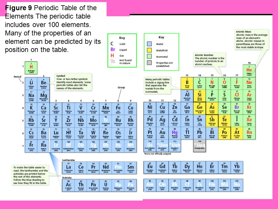 Physical Properties Ten of the 16 nonmetals are gases at room temperature.