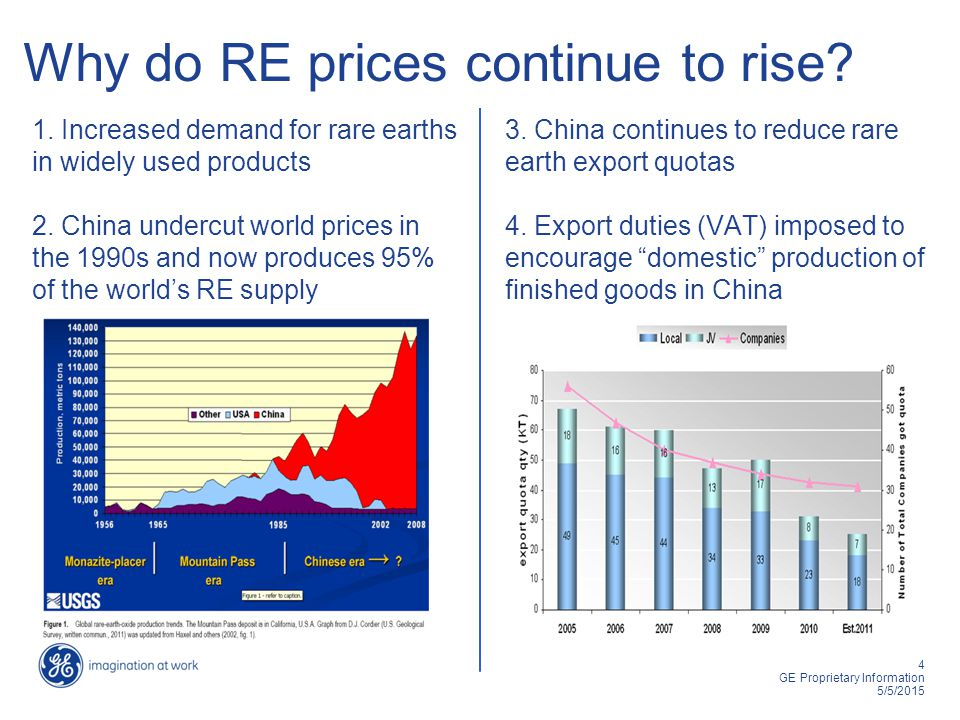 5 GE Proprietary Information 5/5/2015 Rare Earth costs Neodymium, used in Reveal glass, has increased in cost 11x since 2009.
