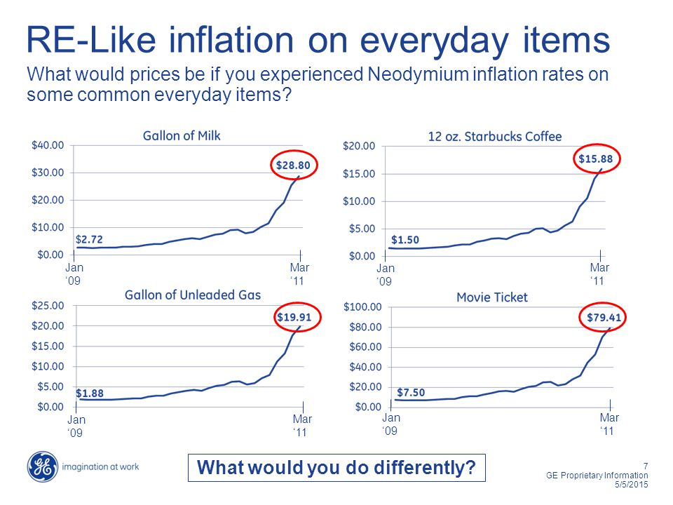 7 GE Proprietary Information 5/5/2015 RE-Like inflation on everyday items What would prices be if you experienced Neodymium inflation rates on some common everyday items.