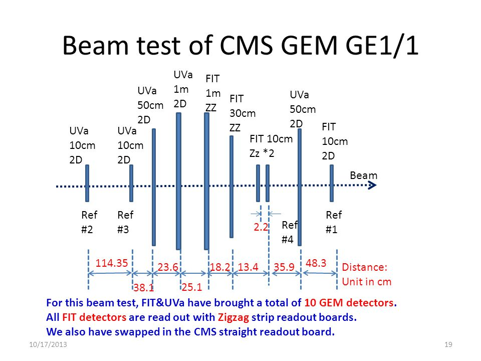 For this beam test, FIT&UVa have brought a total of 10 GEM detectors.
