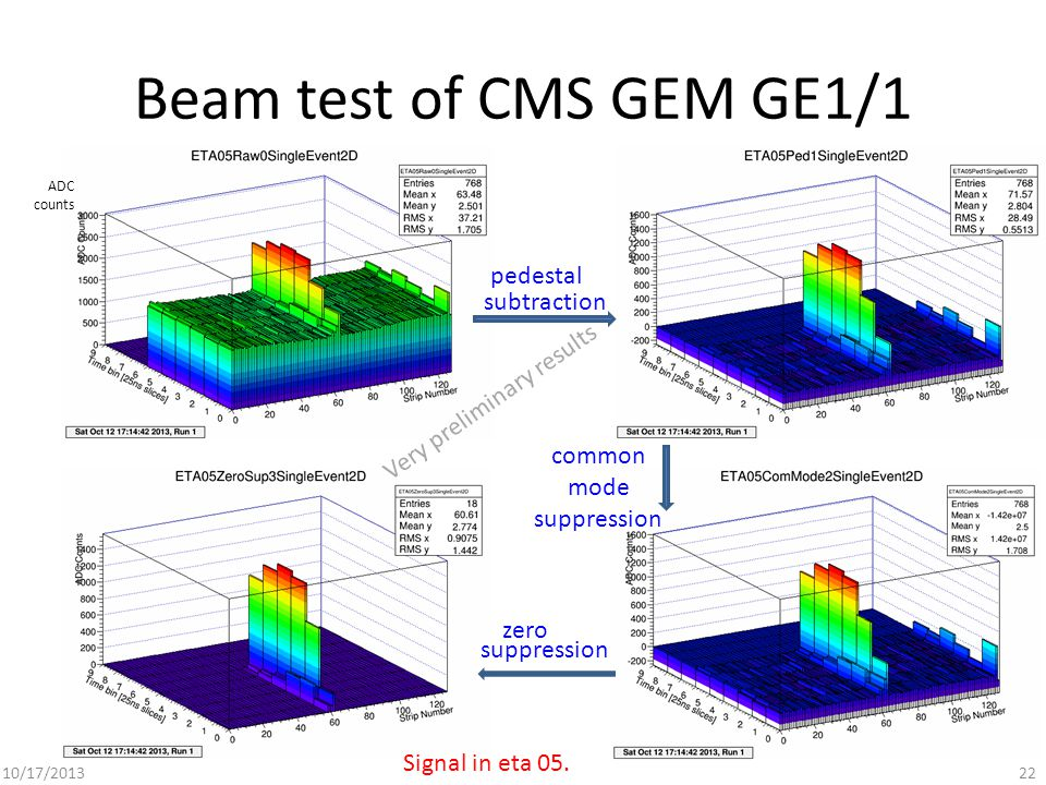 10/17/201322 Beam test of CMS GEM GE1/1 pedestal subtraction common mode suppression zero suppression ADC counts Very preliminary results Signal in eta 05.