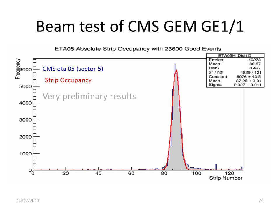 10/17/201324 CMS eta 05 (sector 5) Very preliminary results Strip Occupancy Beam test of CMS GEM GE1/1