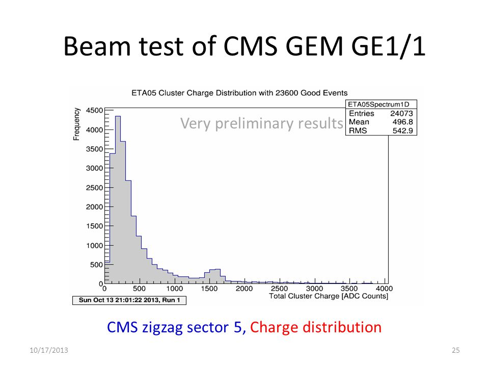 10/17/201325 CMS zigzag sector 5, Charge distribution Very preliminary results Beam test of CMS GEM GE1/1