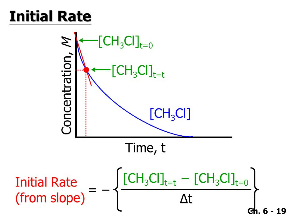 Ch. 6 - 19 Time, t Concentration, M [CH 3 Cl] Initial Rate [CH 3 Cl] t=0 [CH 3 Cl] t=t Initial Rate (from slope) = − [CH 3 Cl] t=t − [CH 3 Cl] t=0 ΔtΔ
