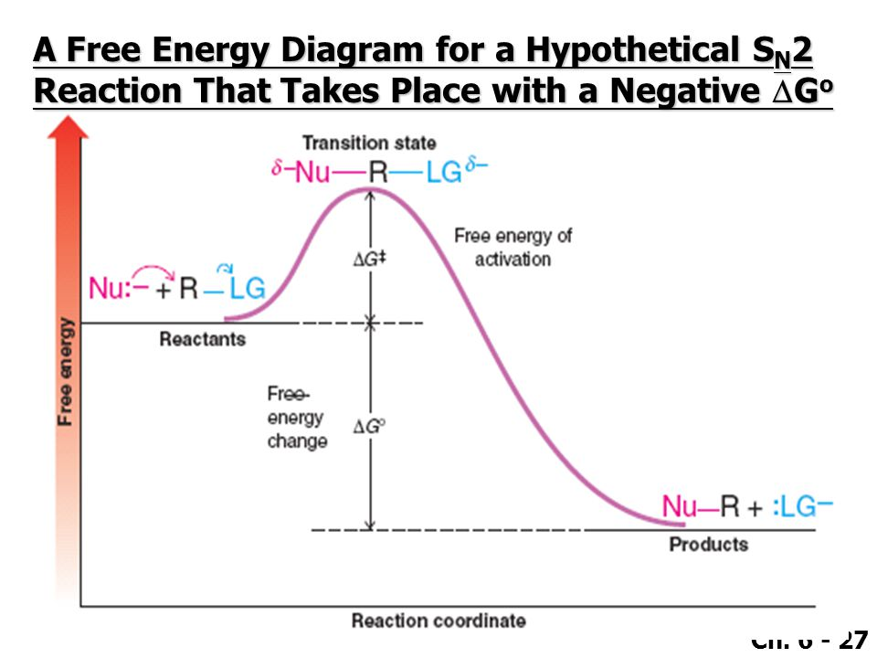 Ch. 6 - 27 A Free Energy Diagram for a Hypothetical S N 2 Reaction That Takes Place with a Negative  G o