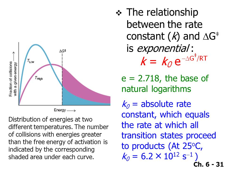 Ch. 6 - 31  The relationship between the rate constant (k) and  G ‡ is exponential : Distribution of energies at two different temperatures. The num