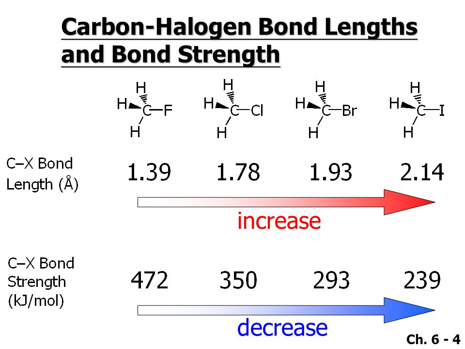 Ch. 6 - 4 Carbon-Halogen Bond Lengths and Bond Strength increase decrease