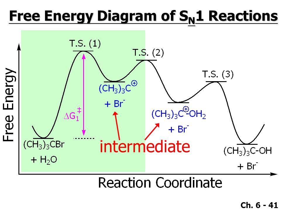 Ch. 6 - 41 Free Energy Diagram of S N 1 Reactions intermediate