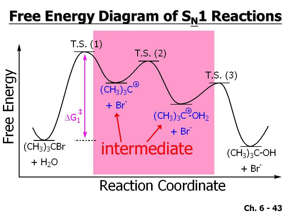 Ch. 6 - 43 Free Energy Diagram of S N 1 Reactions intermediate