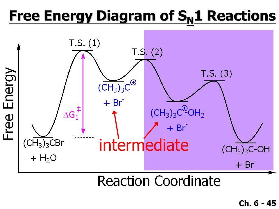 Ch. 6 - 45 Free Energy Diagram of S N 1 Reactions intermediate