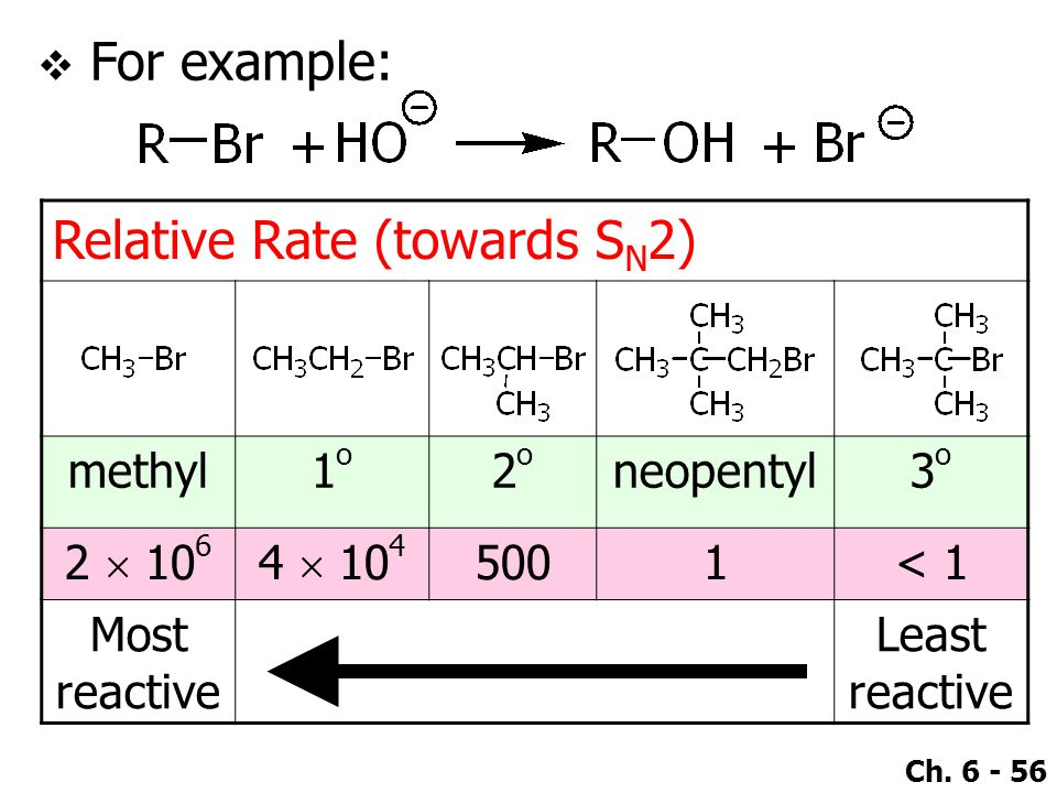 Ch. 6 - 56 Relative Rate (towards S N 2) methyl1o1o 2o2o neopentyl3o3o 2  10 6 4  10 4 5001< 1 Most reactive Least reactive  For example: